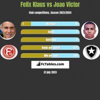Felix Klaus vs Joao Victor h2h player stats