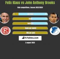 Felix Klaus vs John Anthony Brooks h2h player stats
