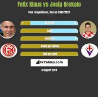 Felix Klaus vs Josip Brekalo h2h player stats