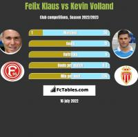 Felix Klaus vs Kevin Volland h2h player stats