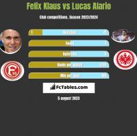 Felix Klaus vs Lucas Alario h2h player stats