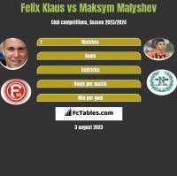 Felix Klaus vs Maksym Malyshev h2h player stats