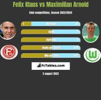 Felix Klaus vs Maximilian Arnold h2h player stats
