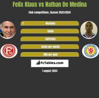 Felix Klaus vs Nathan De Medina h2h player stats