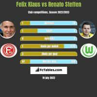 Felix Klaus vs Renato Steffen h2h player stats