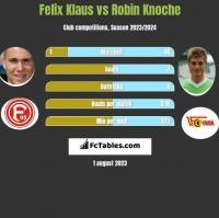 Felix Klaus vs Robin Knoche h2h player stats