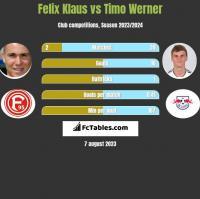 Felix Klaus vs Timo Werner h2h player stats