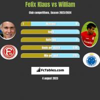 Felix Klaus vs William h2h player stats