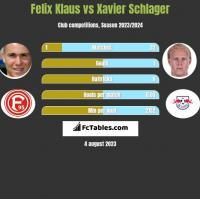 Felix Klaus vs Xavier Schlager h2h player stats