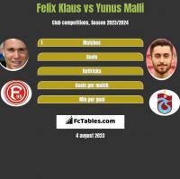 Felix Klaus vs Yunus Malli h2h player stats