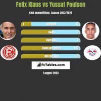 Felix Klaus vs Yussuf Poulsen h2h player stats