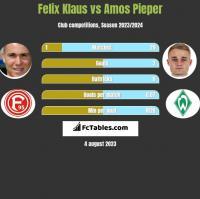 Felix Klaus vs Amos Pieper h2h player stats