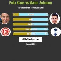 Felix Klaus vs Manor Solomon h2h player stats