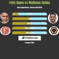Felix Klaus vs Matheus Cunha h2h player stats