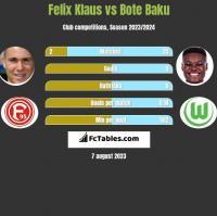 Felix Klaus vs Bote Baku h2h player stats