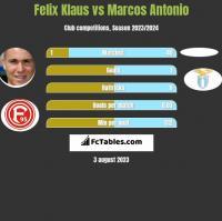 Felix Klaus vs Marcos Antonio h2h player stats