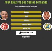 Felix Klaus vs Dos Santos Fernando h2h player stats