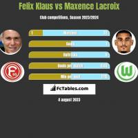 Felix Klaus vs Maxence Lacroix h2h player stats