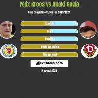 Felix Kroos vs Akaki Gogia h2h player stats