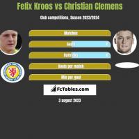 Felix Kroos vs Christian Clemens h2h player stats