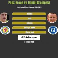 Felix Kroos vs Daniel Brosinski h2h player stats