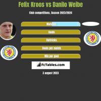 Felix Kroos vs Danilo Weibe h2h player stats
