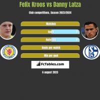 Felix Kroos vs Danny Latza h2h player stats