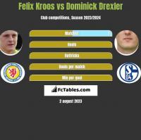 Felix Kroos vs Dominick Drexler h2h player stats