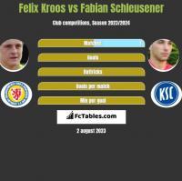 Felix Kroos vs Fabian Schleusener h2h player stats