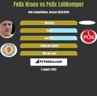 Felix Kroos vs Felix Lohkemper h2h player stats
