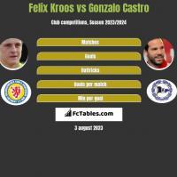 Felix Kroos vs Gonzalo Castro h2h player stats
