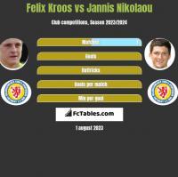 Felix Kroos vs Jannis Nikolaou h2h player stats