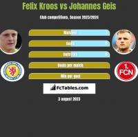 Felix Kroos vs Johannes Geis h2h player stats