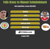 Felix Kroos vs Manuel Schmiedebach h2h player stats