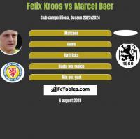 Felix Kroos vs Marcel Baer h2h player stats