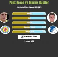 Felix Kroos vs Marius Buelter h2h player stats
