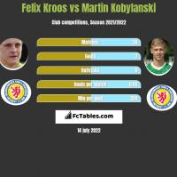 Felix Kroos vs Martin Kobylanski h2h player stats