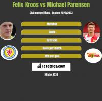 Felix Kroos vs Michael Parensen h2h player stats