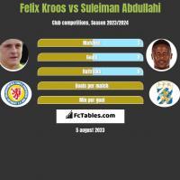 Felix Kroos vs Suleiman Abdullahi h2h player stats