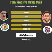Felix Kroos vs Yunus Malli h2h player stats