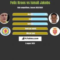 Felix Kroos vs Ismail Jakobs h2h player stats