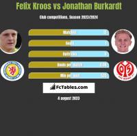 Felix Kroos vs Jonathan Burkardt h2h player stats