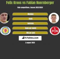Felix Kroos vs Fabian Nuernberger h2h player stats