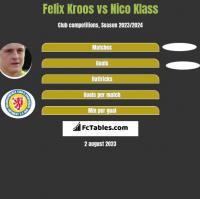 Felix Kroos vs Nico Klass h2h player stats