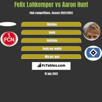 Felix Lohkemper vs Aaron Hunt h2h player stats
