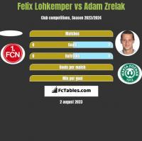 Felix Lohkemper vs Adam Zrelak h2h player stats