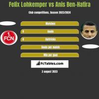 Felix Lohkemper vs Anis Ben-Hatira h2h player stats