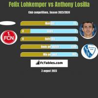 Felix Lohkemper vs Anthony Losilla h2h player stats