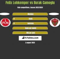Felix Lohkemper vs Burak Camoglu h2h player stats