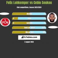 Felix Lohkemper vs Cebio Soukou h2h player stats